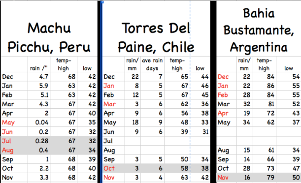 We plotted out the temperatures and rainfall month by month except for winter months in Patagonia.